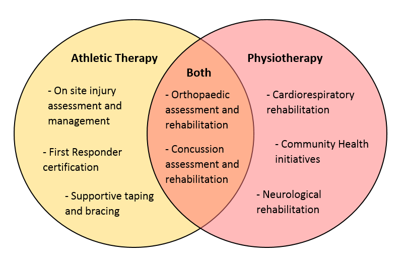 Athletic Therapy vs Physiotherapy